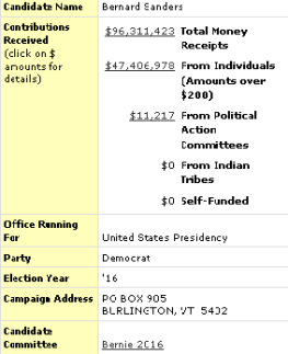 Bernie 2016 Campaign Contributions