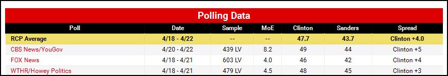 IN polls